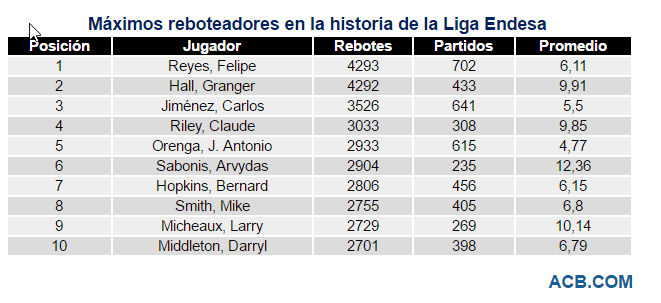 2017-03-12 23_43_38-ACB.COM - Felipe Reyes, máximo reboteador histórico de la Liga Endesa