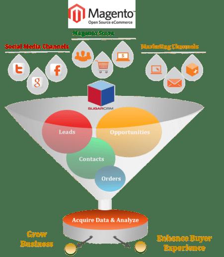 Magento - CRM integration