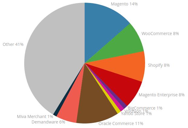 Magento_Vs_WooCommerce_Vs_OpenCart_Market_Share