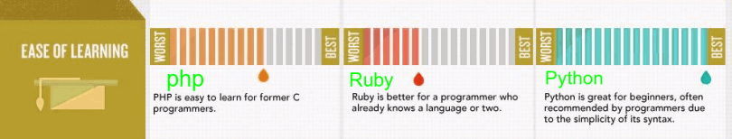 php-vs-python-vs-ruby-learning-curve