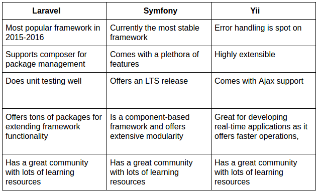 Laravel vs Symfony vs Yii: Which is The Best PHP Framework