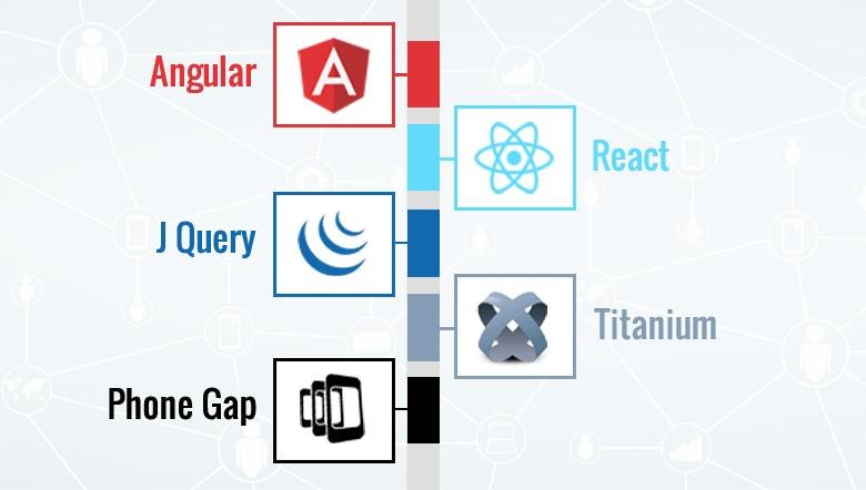Angular vs React vs JQuery vs Titanium vs PhoneGap - PixelCrayons