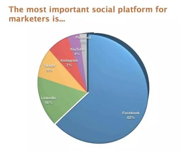 Pixelcrayons - Digital marketing trends for 2018 - Online marketing