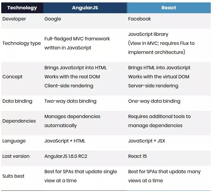 AngularJS vs ReactJS vs Vue js: Which is Best for Web