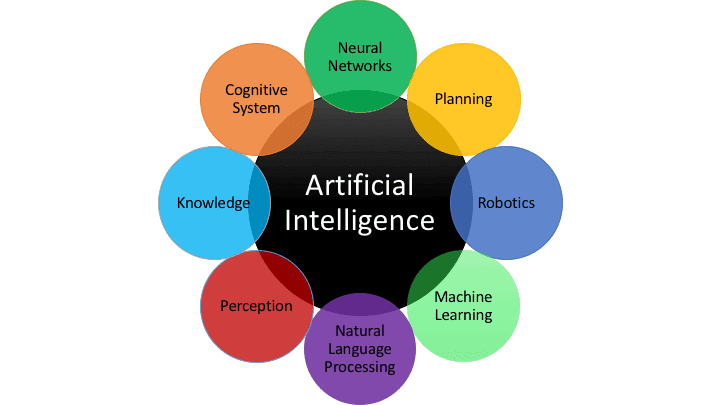 What is the Future of AI or Artifical Intelligence?