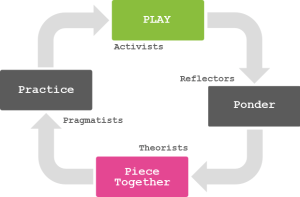 Gamification and experiential learning