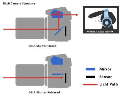 Image result for mirrorless camera structure