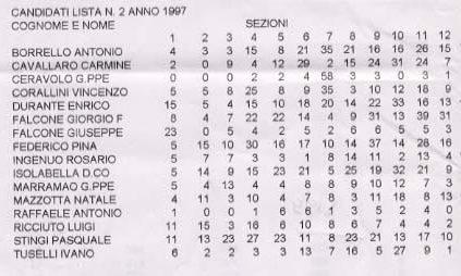Risultati elettorali comunali competizione del 1997