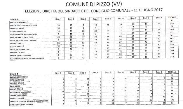 Risultati elettorali del Comune di Pizzo anno 2017