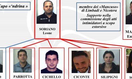 'Ndrangheta nel Vibonese, nuovo colpo al clan Soriano di Filandari: eseguiti nove arresti