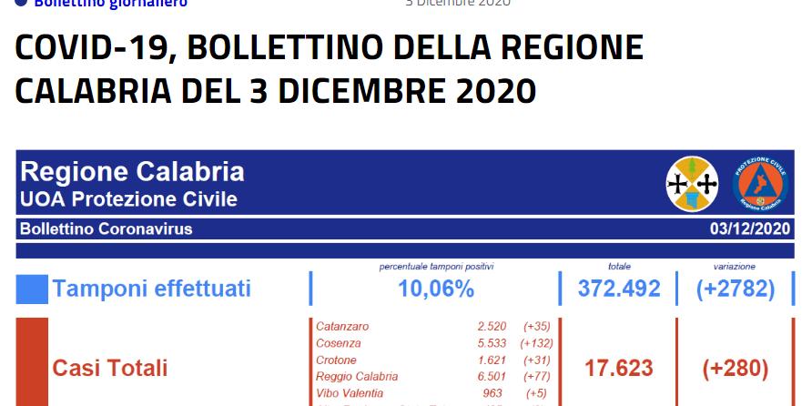 COVID-19, BOLLETTINO DELLA REGIONE CALABRIA DEL 3 DICEMBRE 2020