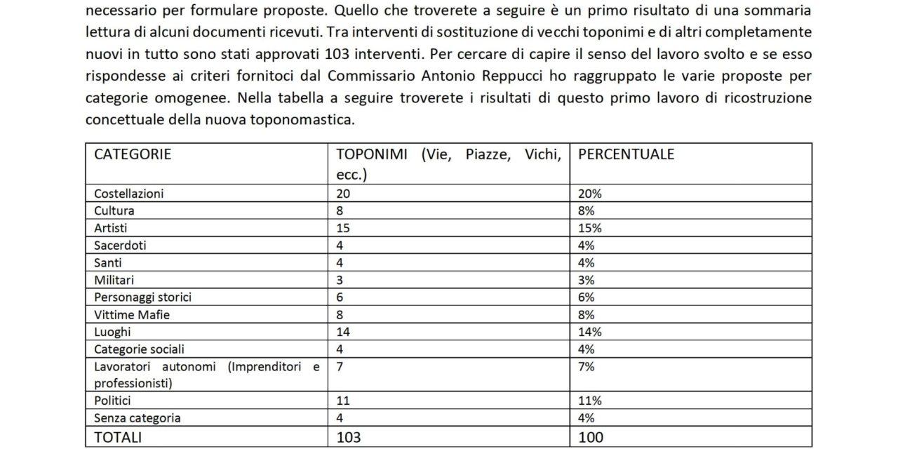 """""""RIFLESSIONI SULLA TOPONOMASTICA DI PIZZO"""" di Giuseppe Pagnotta"""