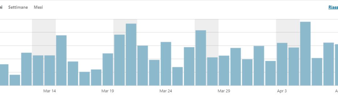 Statistica delle Visite al nostro sito web dal 9/3/21 all'8/4/21