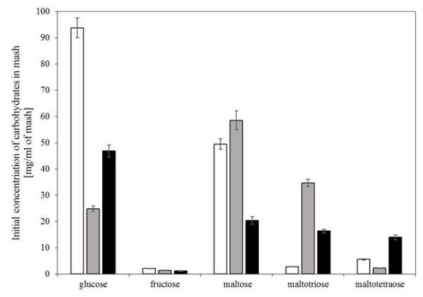 Kłosowski et al. Fig. 1. The initial concentration of sugars