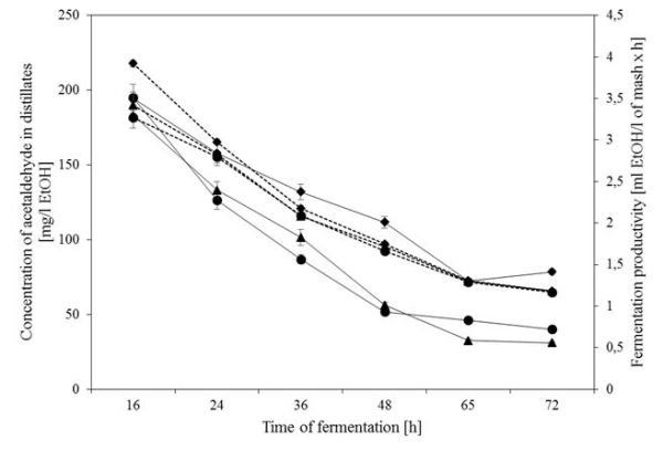 Kłosowski et al. Fig. 2. Fermentation productivity