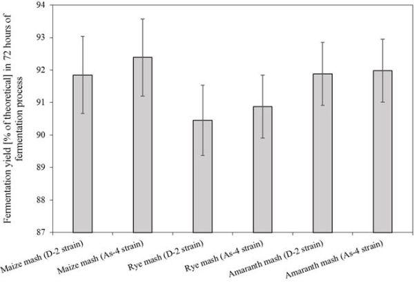 Kłosowski et al. Fig. 5. The ratio of the actual yield of the fermentation