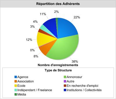 Répartition des adhérents juillet 2016
