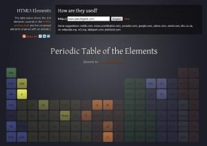 HTML5 Table des éléments