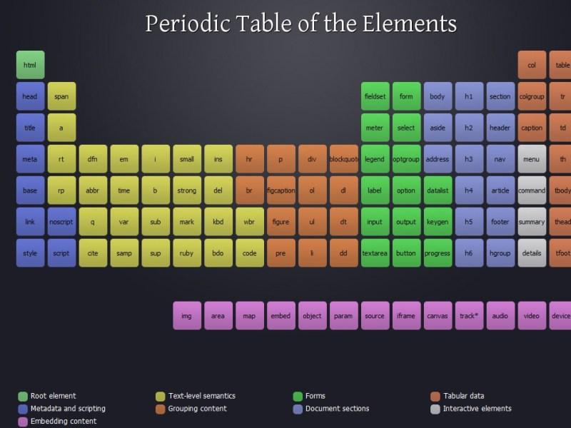 La table périodique des éléments façon HTML5