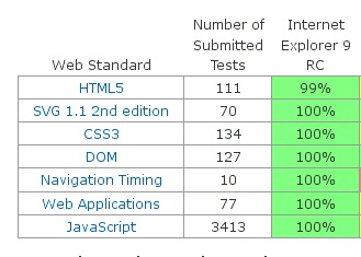 Les performances de IE9 selon Microsoft
