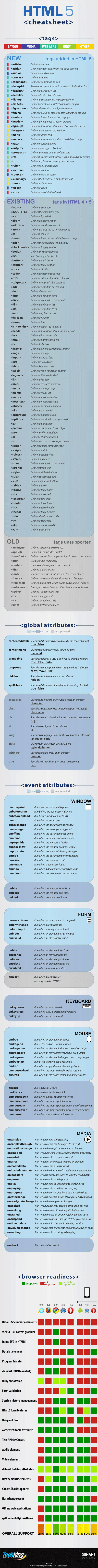 Infographie HTML 5