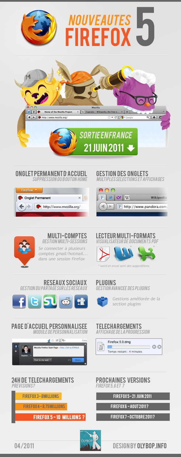 Infographie Firefox 5