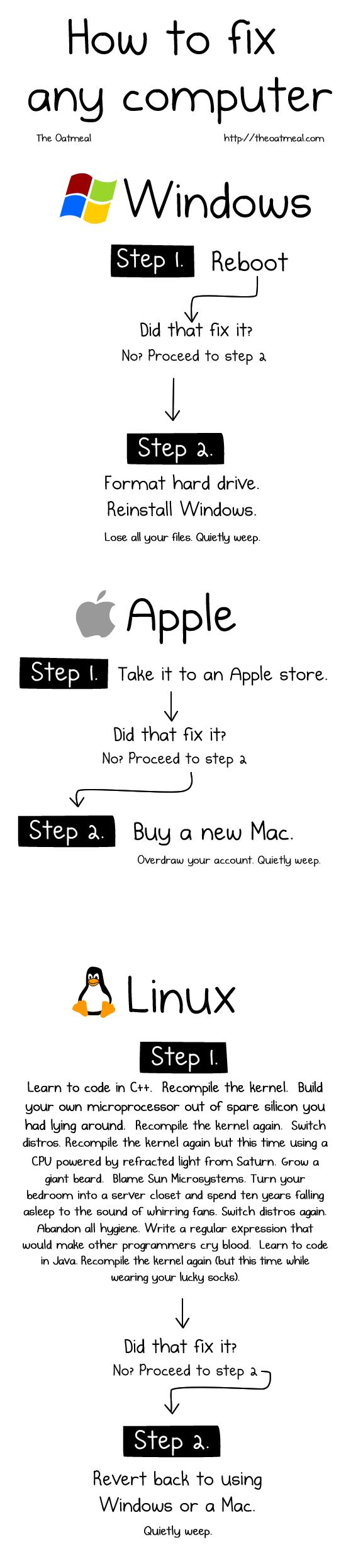 Infographie : Comment réparer un ordinateur en 2 étapes ?
