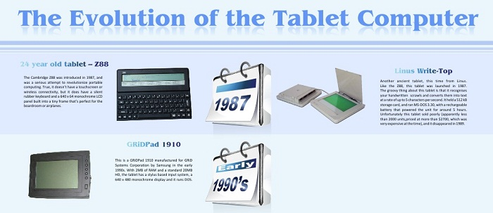 Evolution des tablettes