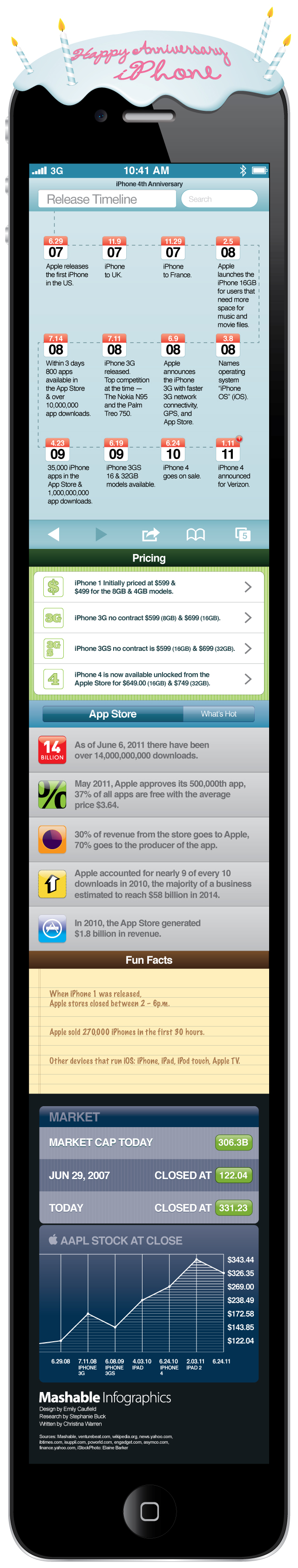 Infographie, l'iPhone fête ses 4 ans !