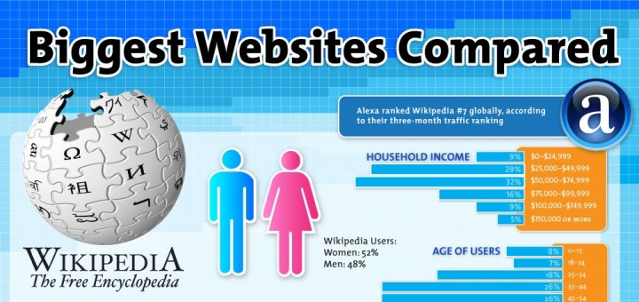 Les 6 plus gros sites web comparés