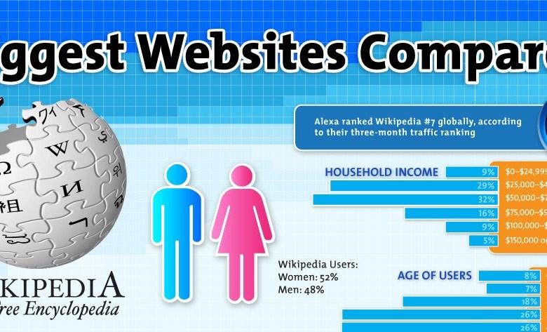 Infographie : Les 6 plus gros sites web comparés