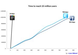 Combien de temps a t'il fallu à Facebook, Twitter et Google+ pour atteindre 10 millions d'utilisateurs ?