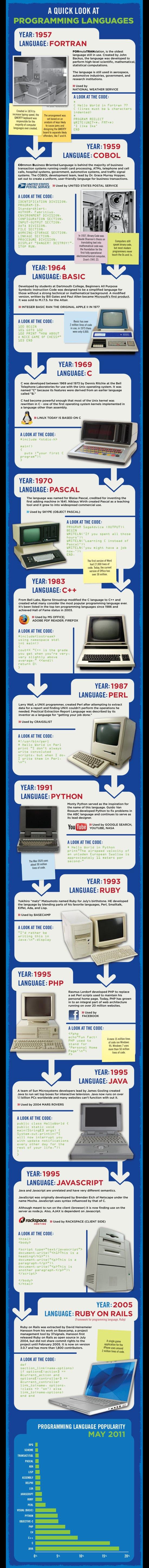 L'histoire des langages de programmation