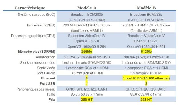 Comparatif entre les Raspberry Pi modèle A et B