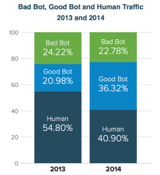 badbots-graph