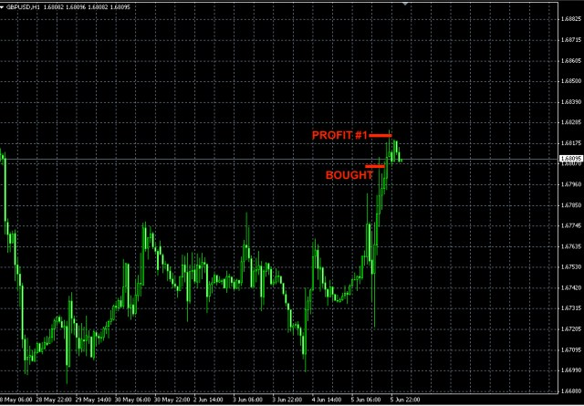 GBPUSD trade June 5