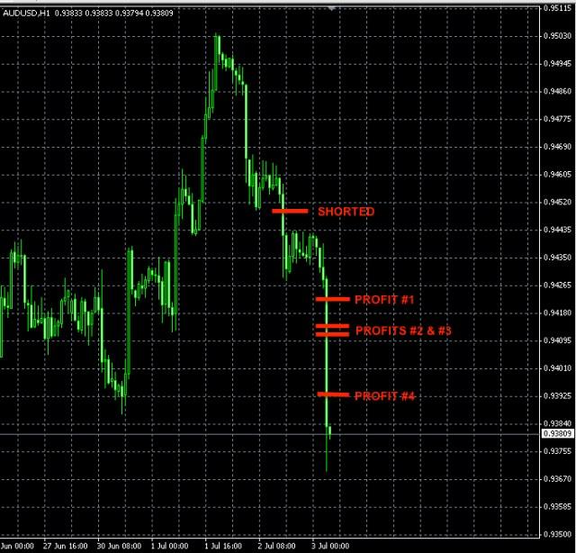 AUDUSD trade July 2