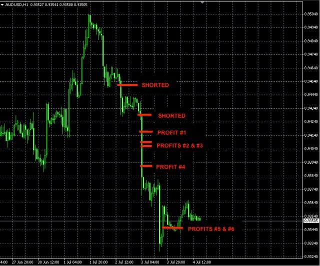 AUDUSD profit trade June 3
