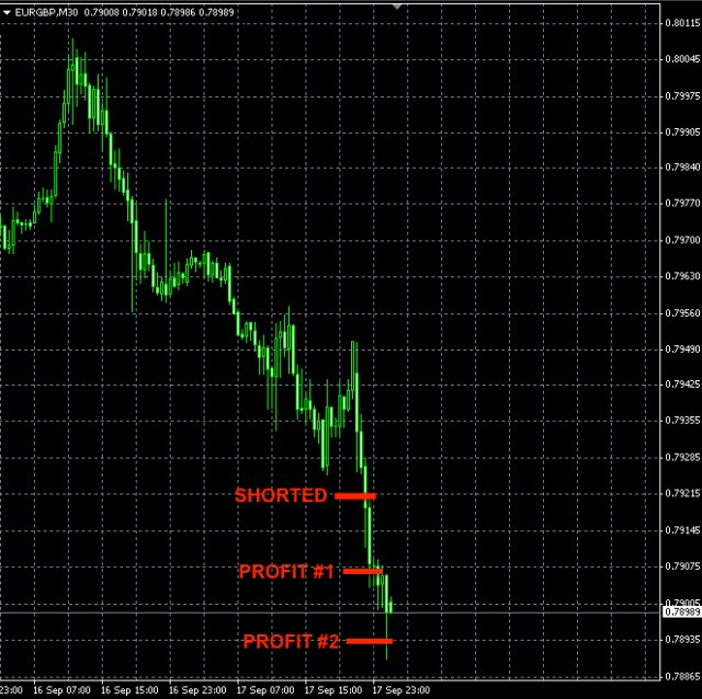 EURGBP short trade Sep17