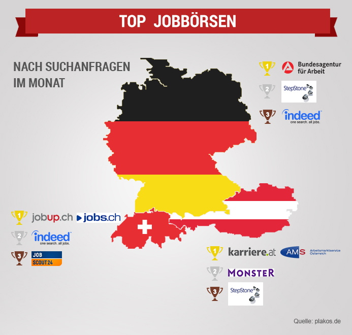 Top Jobbörsen in Deutschland und DACH-Region - ein Vergleich