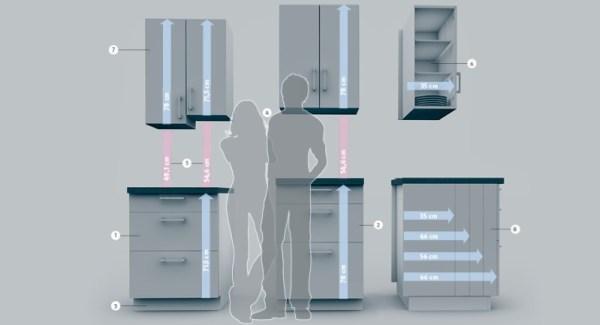 KLEINE KÜCHE OPTIMAL PLANEN – Raumwunder auf weniger als 6m2! Ergonomie in der Küche