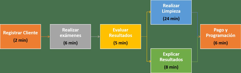 Ejemplo 3 flujo consultorio