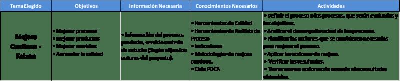 Ejemplos de temas de tesis para Ingeniería Industrial y Administración kaizen