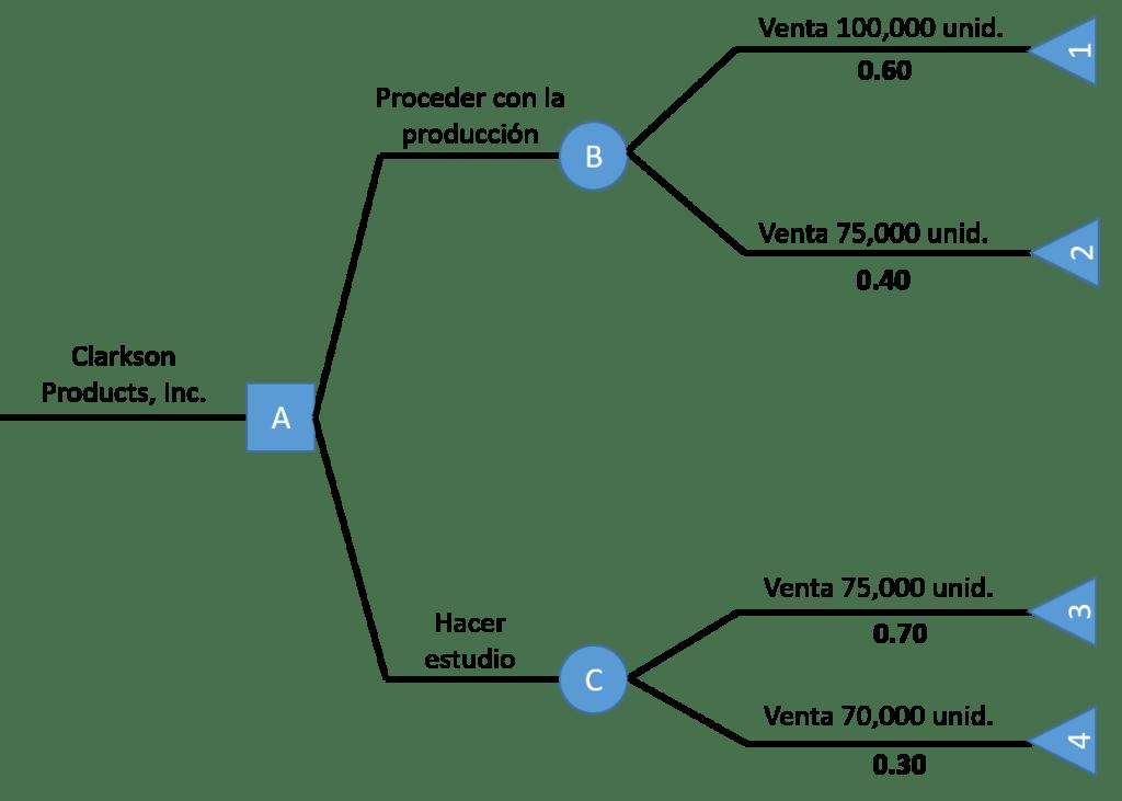 ejemplos de árbol de decisiones