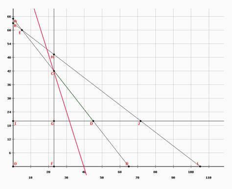 ejercicio 3 programación lineal método gráfico