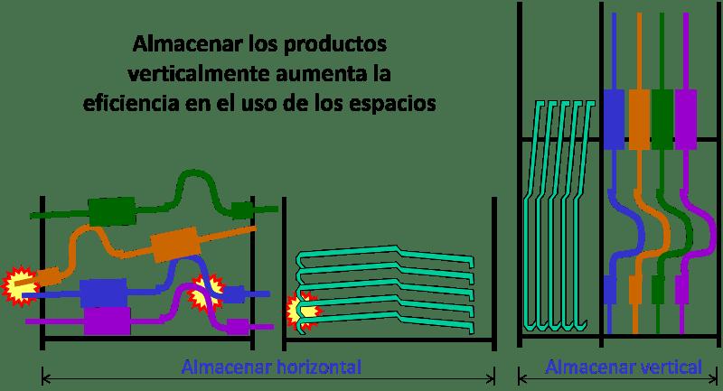 técnicas de almacenamiento técnica 2