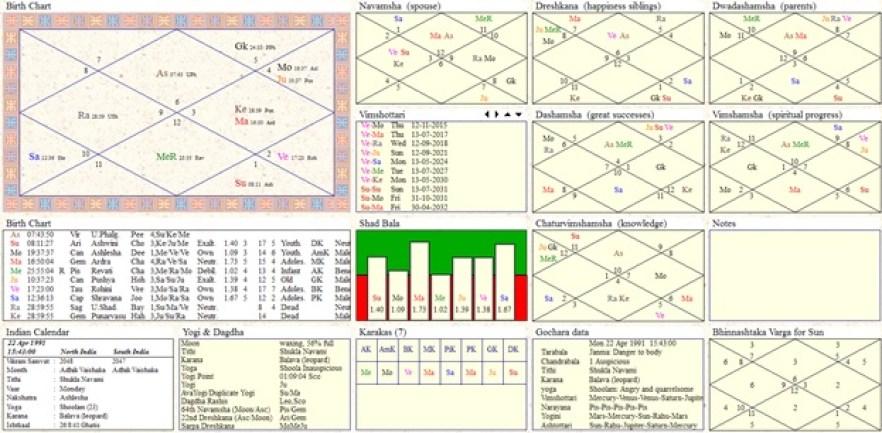 Vedic Jyotish chart