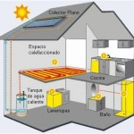 Esquema de funcionamiento de paneles solares