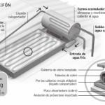 Placa receptora de energía solar