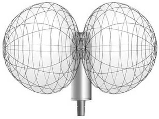 Comparing Different Types of Microphones